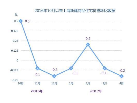 2016年10月以来上海新建商品住宅价格环比数据