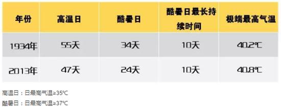 图说:申城最高气温曾达到40.8℃来源:上海预警发布