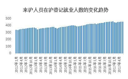 图说:就业服务政策和综合管理措施不断完善,办理就业登记的来沪人员数量逐年增长。来源:乐业报告