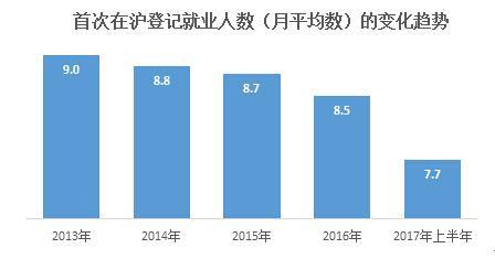 图说:外省市户籍的劳动力流入上海人力资源市场的规模在缩减。来源:乐业报告