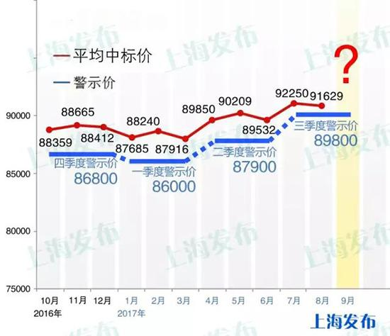 上海车牌价格走势图