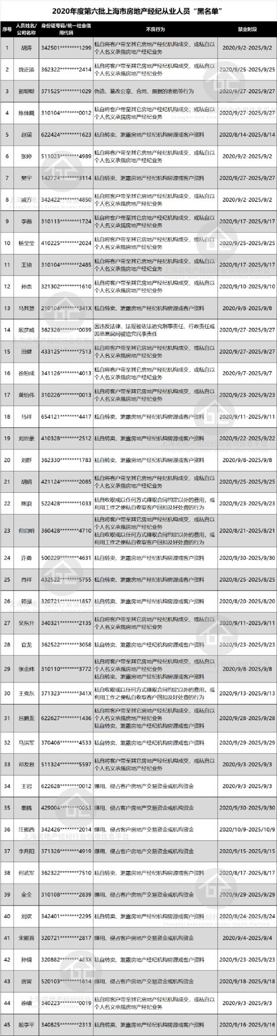又一批上海房地产经纪从业人员黑名单公示 共涉及45人