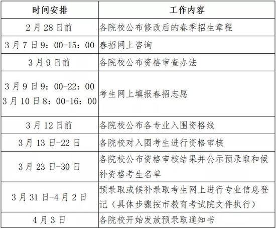 沪2020春季高考招生工作调整 院校自主成绩以150分计入