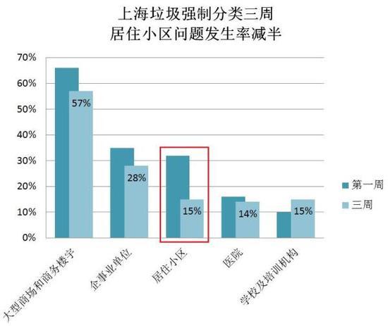 数据来源:上海市城管执法局