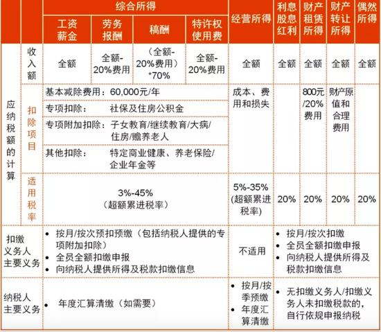 新个税法下如何扣税,来源:普华永道中国微信