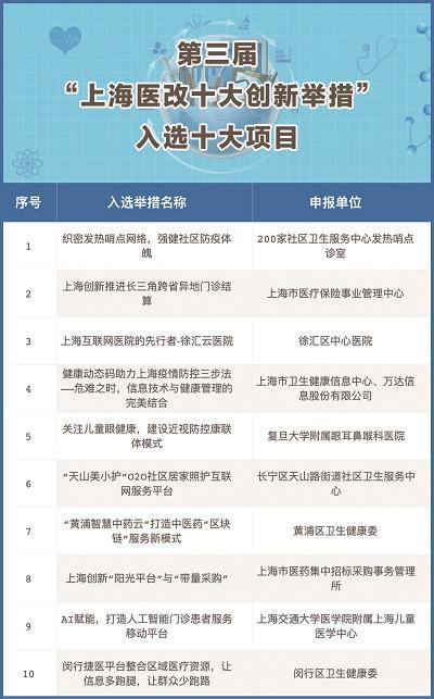 """图说:第三届""""上海医改十大创新举措""""结果今天正式发布附名单 制图:张龑天 下同"""