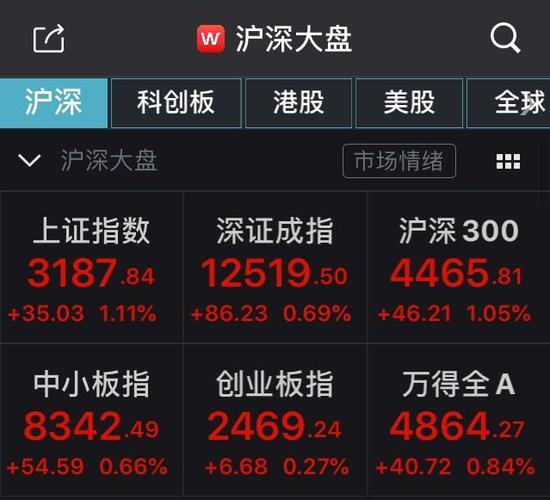 A股持续强势:沪指大幅高开1.11% 券商股再领涨