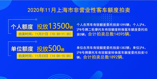 《【杏耀代理注册】11月份车牌拍卖将于下周六举行 警示价89300元》