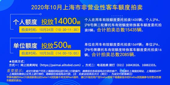 10月拍牌下周六举行:警示价89300元 个人额度14000辆