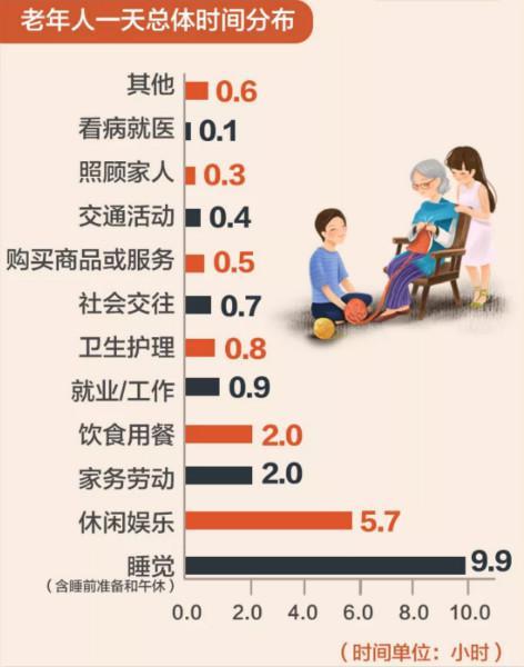 图片来源:国家统计局上海调查总队(下同)