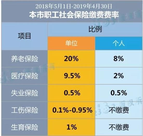 上海7月起職工月工資1萬元到手7855元 最新算法一覽