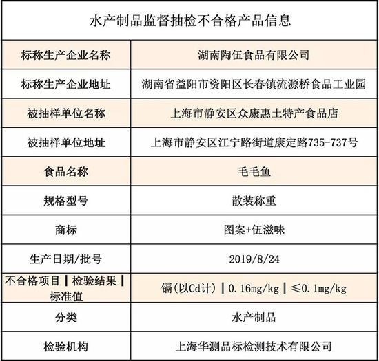 上海公布4大类食品抽检结果 1批次淡水小鱼干镉超标
