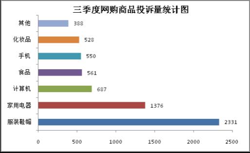 上海三季度教培投诉同比上升14.7% 外语培训成焦点