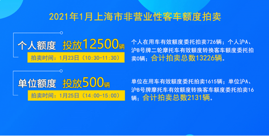 今年首次沪牌拍牌下周六举行 警示价89500元