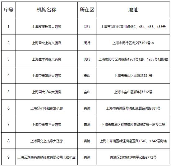 闵行等三个区的9家零售药店拟纳入医保定点 即日起公示