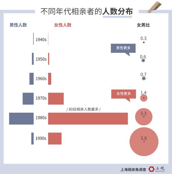 分析上海相亲角千张相亲帖:10大择偶标准+4大单身理由