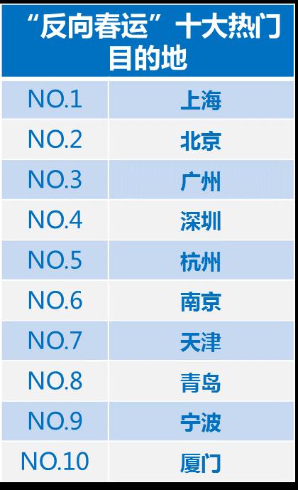 """图1:""""反向春运""""十大热门目的地(来自携程大数据)"""