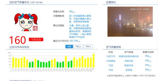 12月11日19时,上海实时空气质量指数为160,为中度污染。