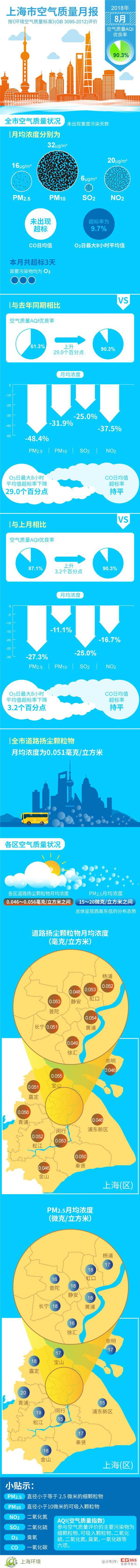申城8月空气质量AQI优良率达90.3% 未出现重度污染天