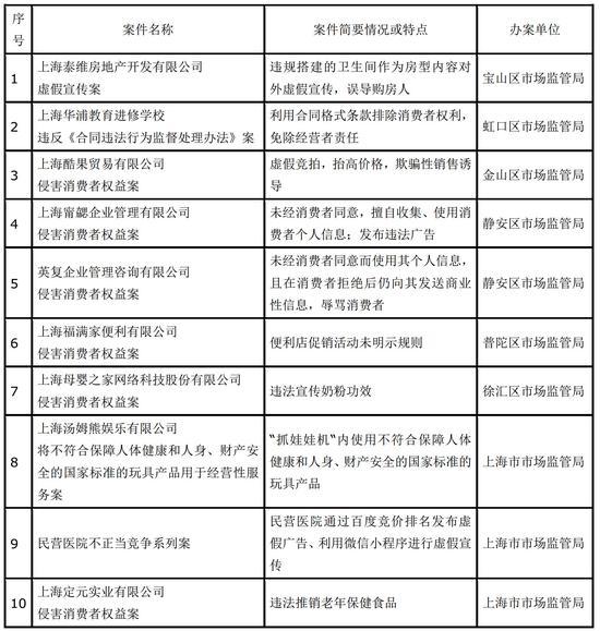 图片来源:上海市市场监督管理局
