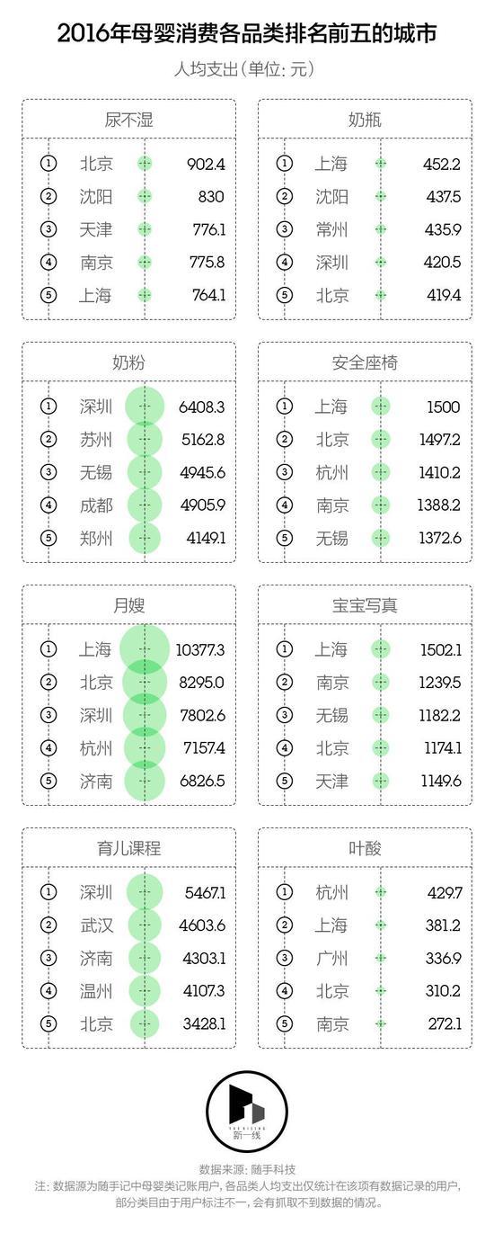 养孩子要花多少钱:上海妈妈人均母婴支出3年近10万元