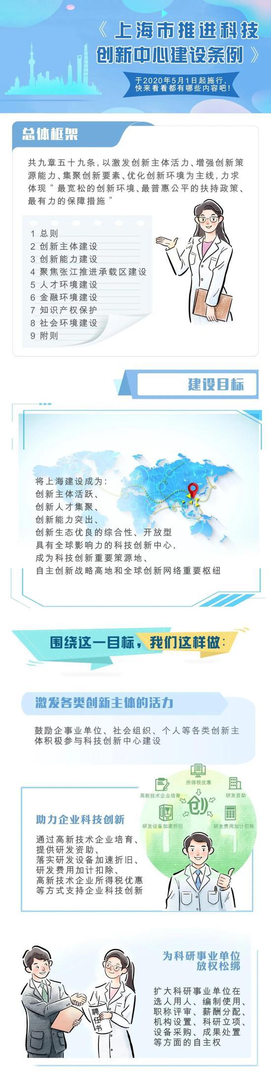 《上海出台新条例 大力推进科技创新中心建设 5月1日起施行》