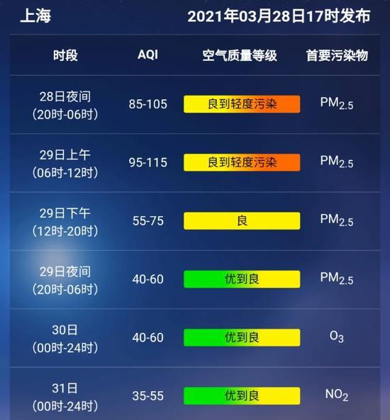 """本文图片均为""""上海预警发布""""微信公众号 图"""
