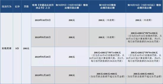 """图片来源:微信公众号""""第4焦点上海交警微发布"""""""