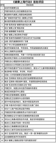 """图说:""""健康上海行动""""首批40个项目"""