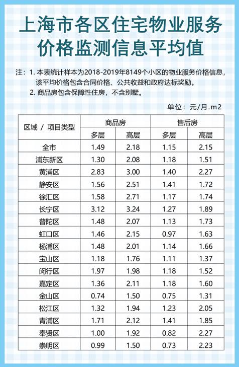 小区物业费有参考标准 沪公布各住宅物业服务价格信息