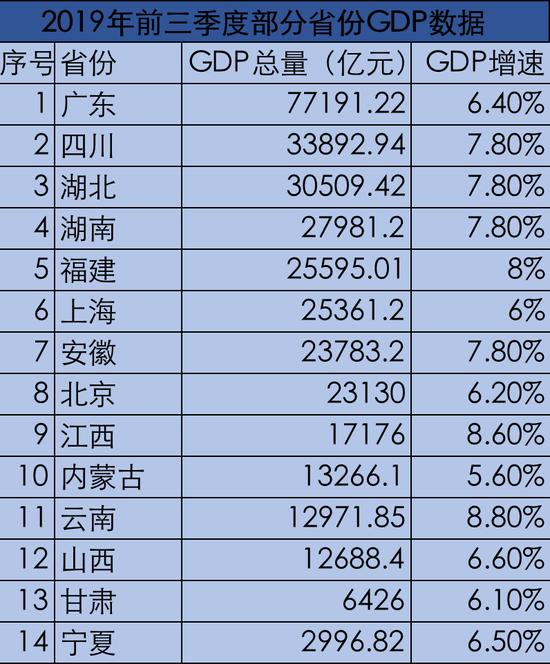 14省份公布今年前三季度GDP数据 10省份增速跑赢全国