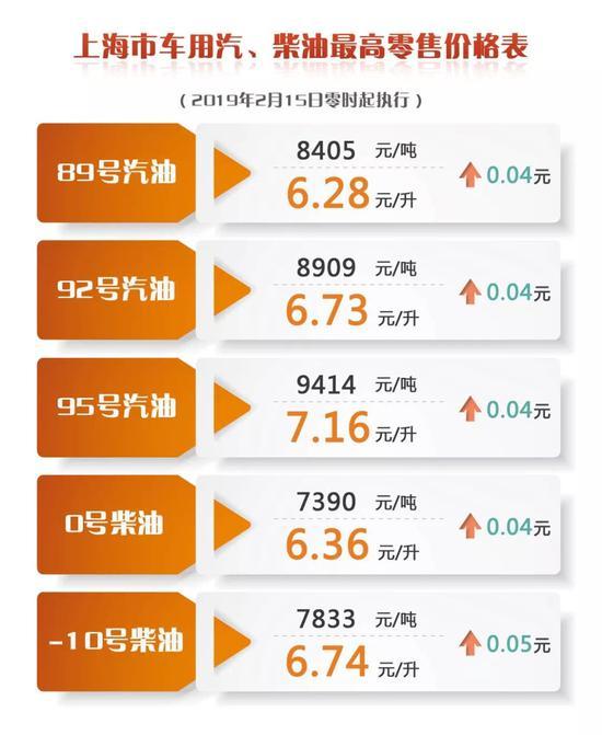 上海地区油价涨4分 明晨国内成品油价格迎上调