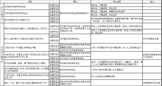 上海市教委公布2021年高考招生报名相关事项