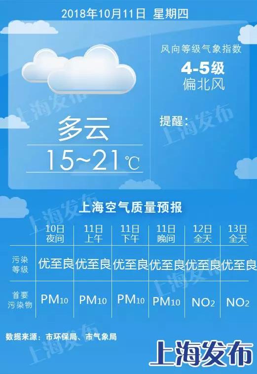 图说:上海明日天气