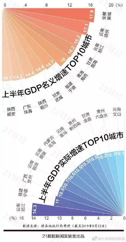 2019上半年中国城市GDP百强榜单