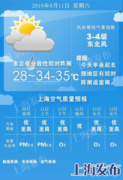 台风对上海的影响