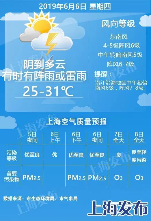 高考期间上海天气公告发布 总体有利假期出行和考试