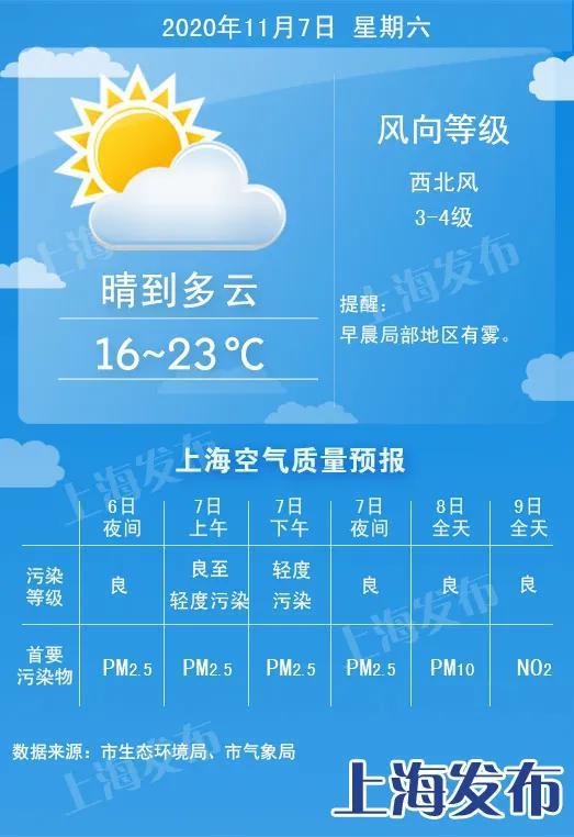 申城冷空气后天到 下周一最高温仅18度
