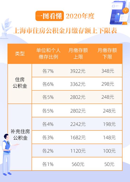 上海2020年住房公积金月缴存额上下限公布 附详细问答