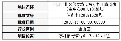 ▲上海市规划和国土资源管理局网站公示