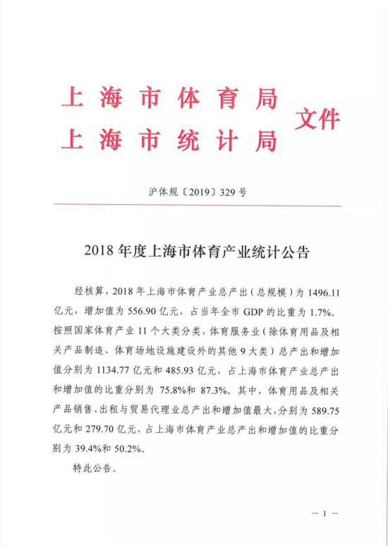 去年上海体育产业总产出1496.11亿元 占全市GDP1.7%