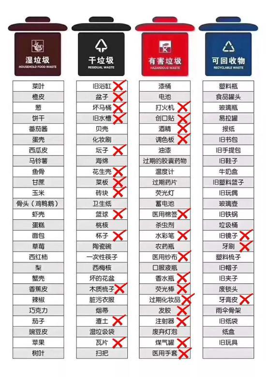 此前在网上热传的垃圾分类表,归类错误的后来被打上了叉