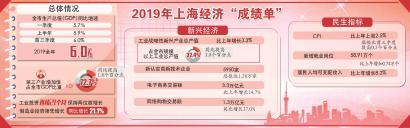 2019年上海经济总体平稳 第三产业保持较快增长