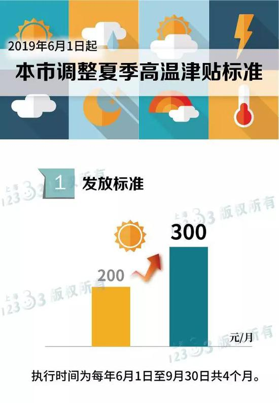上海6月起调整高温津贴标准 从200元/月调为300元/月