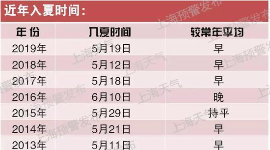 申城周四周五最高气温再冲新高 预计最高温达33℃