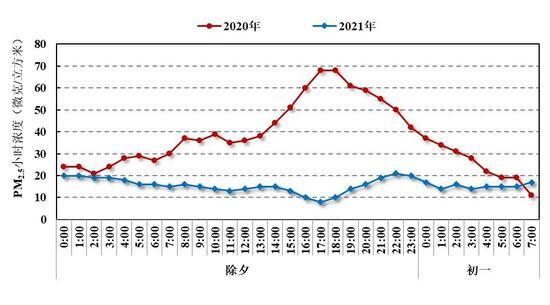 2020年和2021年除夕至大年初一本市PM2.5小时浓度变化