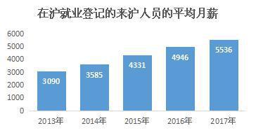 本文图片均为上海市人社局提供