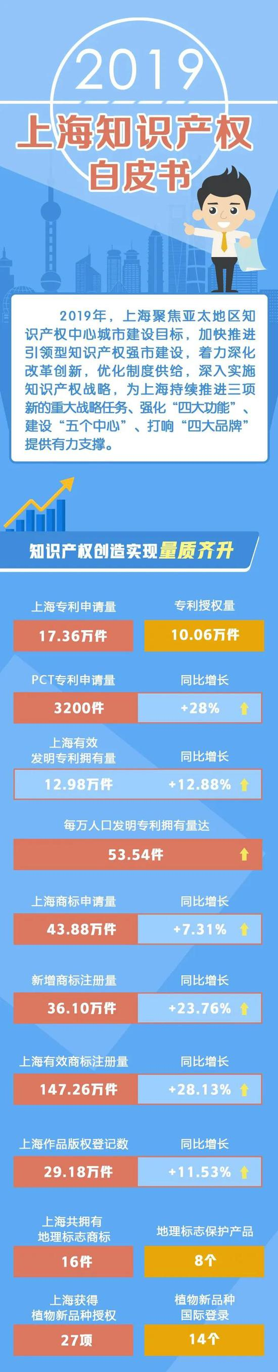 上海打造亚太地区知识产权中心城