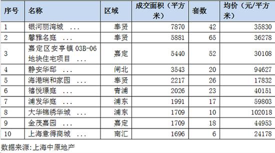 图说:上海商品住宅成交TOP10(2019.8.5-11)