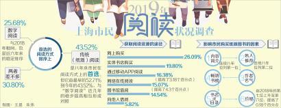上海市平易近浏览状况查询拜访:超4成仍首选传统浏览方法